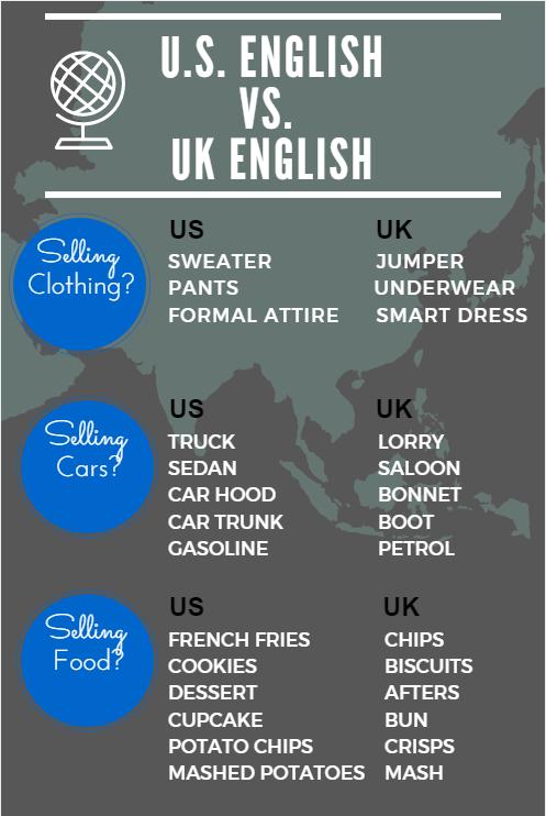 UK Localization
